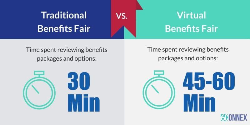 virtual benefits fair platform