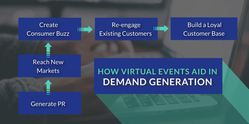 demand generation process